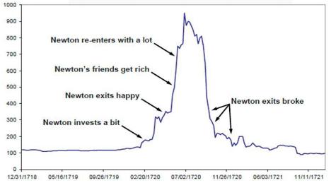 Isaac newton investments